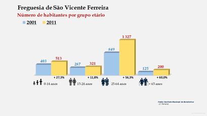 São Vicente Ferreira - Número de habitantes por grupo etário (2001-2011)