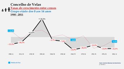 Velas – Taxa de crescimento populacional entre censos (0-14 anos) 1900-2011