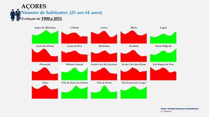 Arquipélago dos Açores - População dos concelhos (25-64 anos) - Evolução comparada