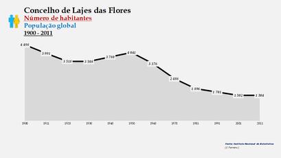 Lajes das Flores - Número de habitantes (global) 1900-2011