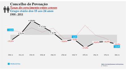 Povoação – Taxa de crescimento populacional entre censos (15-24 anos) 1900-2011