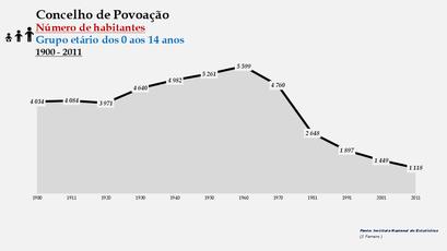 Povoação - Número de habitantes (0-14 anos) 1900-2011