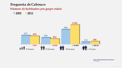 Cabouco - Número de habitantes por grupo etário (2001-2011)