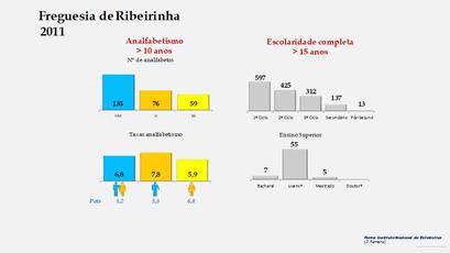Ribeirinha - Níveis de escolaridade da população com mais de 15 anos por sexo (2011)