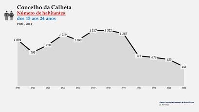 Calheta - Número de habitantes (15-24 anos) 1900-2011