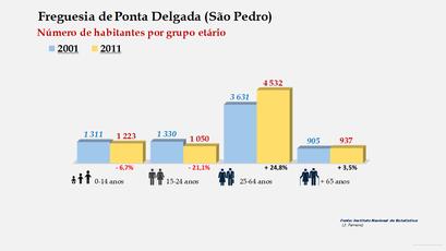 Ponta Delgada (São Pedro) - Número de habitantes por grupo etário (2001-2011)