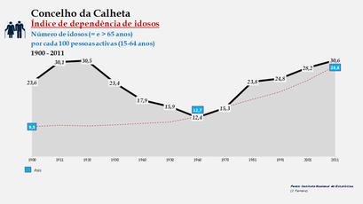 Calheta - Índice de dependência de idosos 1900-2011
