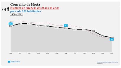 Horta - Evolução da percentagem do grupo etário dos 0 aos 14 anos, entre 1900 e 2011