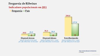 Ribeiras - Índice de dependência de jovens, de idosos e de envelhecimento (2011)