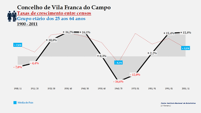 Vila Franca do Campo – Taxa de crescimento populacional entre censos (25-64 anos) 1900-2011