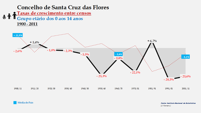Santa Cruz das Flores – Taxa de crescimento populacional entre censos (0-14 anos) 1900-2011