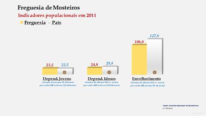 Mosteiros - Índice de dependência de jovens, de idosos e de envelhecimento (2001 e 2011)
