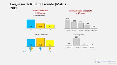 Ribeira Grande (Matriz) - Níveis de escolaridade da população com mais de 15 anos por sexo (2011)