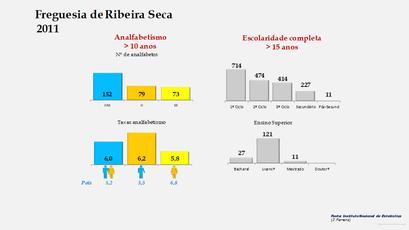 Ribeira Seca - Níveis de escolaridade da população com mais de 15 anos por sexo (2011)