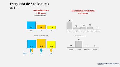 São Mateus - Níveis de escolaridade da população com mais de 15 anos por sexo (2011)