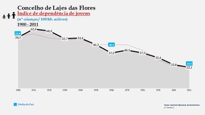 Lajes das Flores - Índice de dependência de jovens 1900-2011