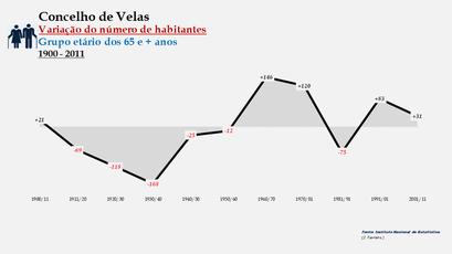 Velas - Variação do número de habitantes (65 e + anos) 1900-2011