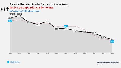Santa Cruz da Graciosa  - Índice de dependência de jovens 1900-2011