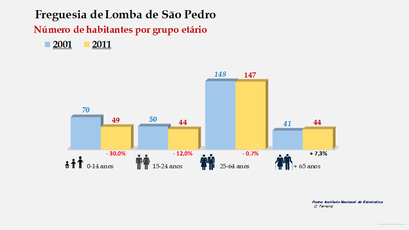 Lomba de São Pedro - Número de habitantes por grupo etário (2001-2011)
