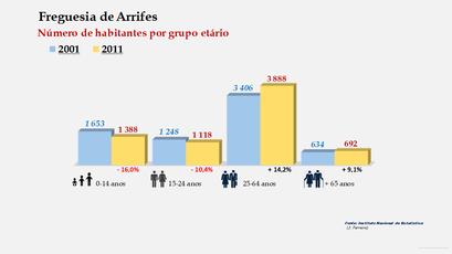 Arrifes - Número de habitantes por grupo etário (2001-2011)