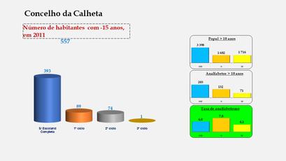 Calheta - Escolaridade da população com menos de 15 anos e Taxas de analfabetismo (2011)