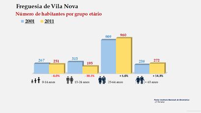 Vila Nova - Número de habitantes por grupo etário (2001-2011)