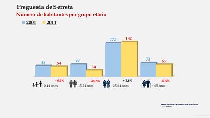 Serreta - Número de habitantes por grupo etário (2001-2011)