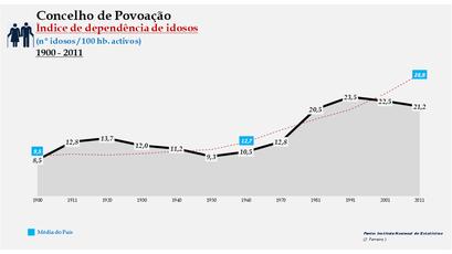 Povoação - Índice de dependência de idosos 1900-2011