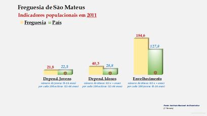 São Mateus - Índice de dependência de jovens, de idosos e de envelhecimento (2011)
