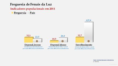 Fenais da Luz - Índice de dependência de jovens, de idosos e de envelhecimento (2001 e 2011)