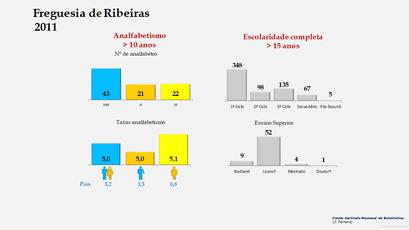 Ribeiras - Níveis de escolaridade da população com mais de 15 anos por sexo (2011)