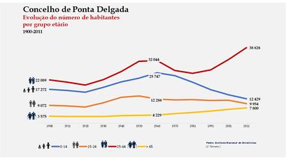 Ponta Delgada - Distribuição da população por grupos etários (comparada) 1900-2011