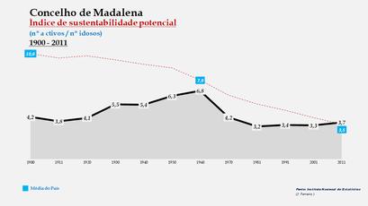 Madalena - Índice de sustentabilidade potencial 1900-2011