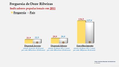 Doze Ribeiras - Índice de dependência de jovens, de idosos e de envelhecimento (2001 e 2011)