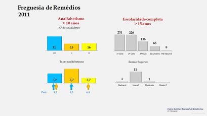 Remédios - Níveis de escolaridade da população com mais de 15 anos por sexo (2011)