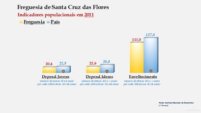 Santa Cruz das Flores - Índice de dependência de jovens, de idosos e de envelhecimento (2011)