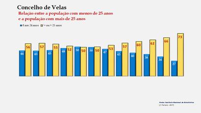 Velas - Distribuição da população por grupos etários (< e > 25 anos) 1900-2011