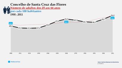 Santa Cruz das Flores -Evolução da percentagem do grupo etário dos 25 aos 64 anos, entre 1900 e 2011