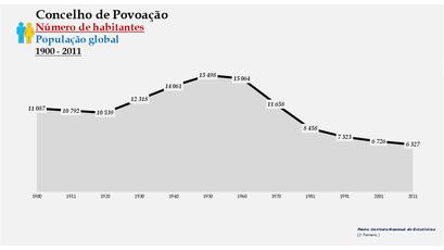 Povoação - Número de habitantes (global) 1900-2011