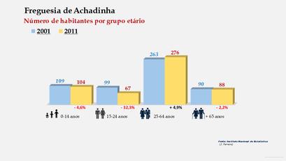 Achadinha - Número de habitantes por grupo etário (2001-2011)
