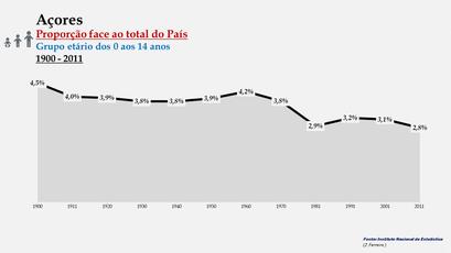 Arquipélago dos Açores – Percentagem da população do País (0-14 anos) - 1900/2011
