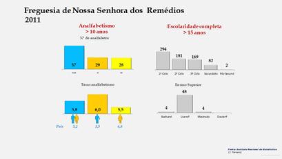 Nossa Senhora dos  Remédios - Níveis de escolaridade da população com mais de 15 anos por sexo (2011)