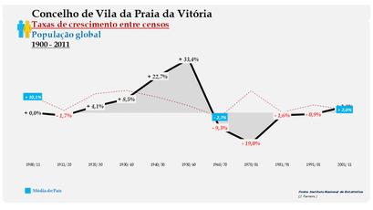Vila da Praia da Vitória – Taxa de crescimento populacional entre censos (global) 1900-2011
