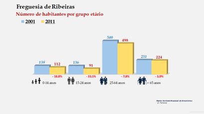Ribeiras - Número de habitantes por grupo etário (2001-2011)