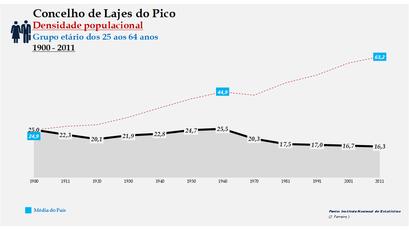 Lajes do Pico - Densidade populacional (25-64 anos) 1900-2011