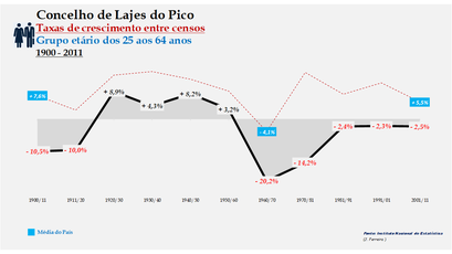 Lajes do Pico – Taxa de crescimento populacional entre censos (25-64 anos) 1900-2011