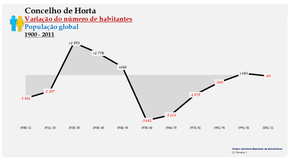 Horta - Variação do número de habitantes (global) 1900-2011