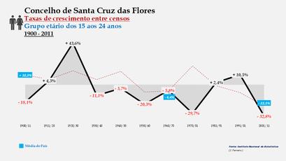 Santa Cruz das Flores – Taxa de crescimento populacional entre censos (15-24 anos) 1900-2011