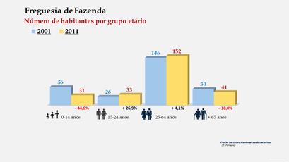 Fazenda - Número de habitantes por grupo etário (2001-2011)
