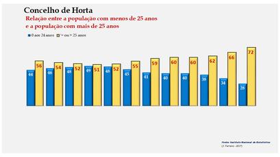 Horta - Distribuição da população por grupos etários (< e > 25 anos) 1900-2011